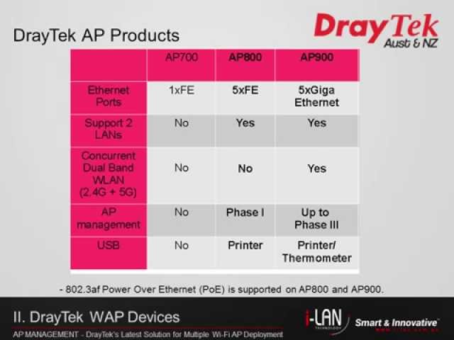 Webinar -  DrayTek's Latest Solution for Multiple Wi-Fi AP Deployment