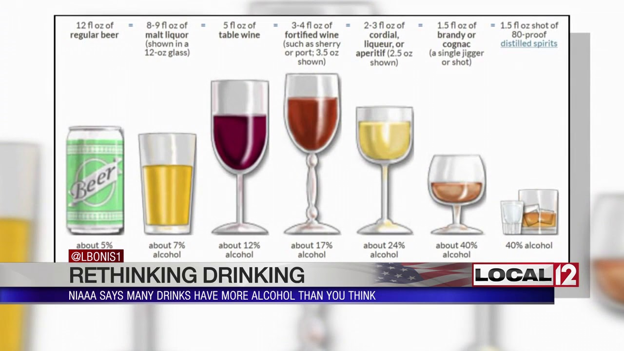 Rethinking Drinking: NIAAA says to consider how much ...