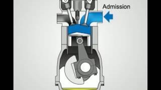 Montage Vidéo Kizoa: moteur 4 temps