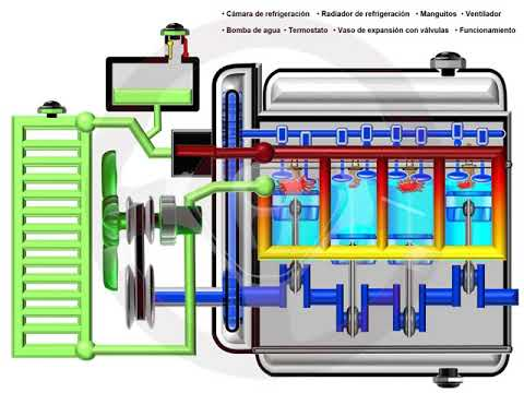 ASÍ FUNCIONA EL AUTOMÓVIL (I) - 1.10 Circuito de refrigeración (2/5)