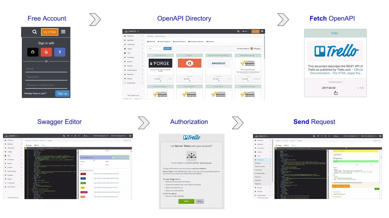 Cenit IO | OpenAPI Directory and Swagger Editor example with Trello