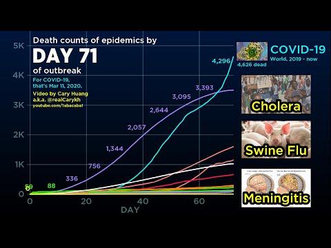 Coronavirus Vs. Every 2000s Epidemic (March 19 Update) Fatality Comparison