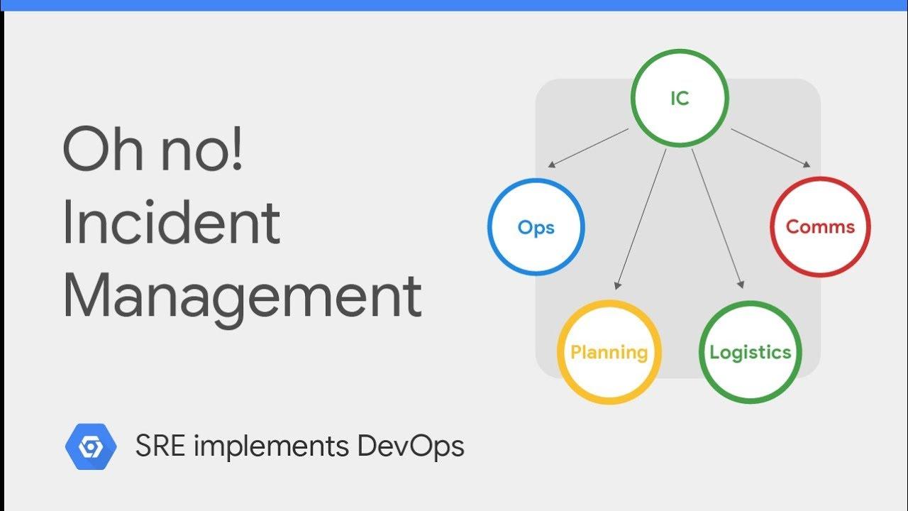 Incident Management (class SRE implements DevOps)