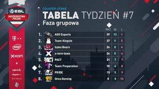 ESL Mistrzostwa Polski S17. Counter-Strike - Global Offensive - W7D2 - Na żywo