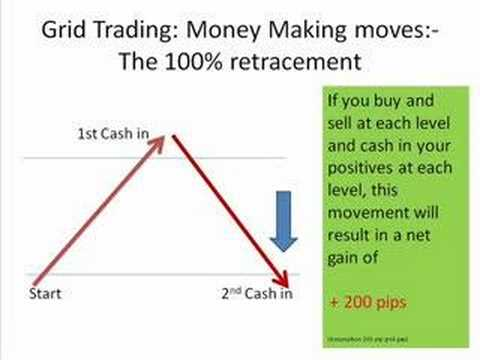 Making money on the forex market