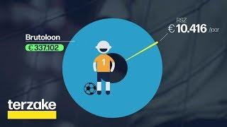Voetballers betalen minimale RSZ-bijdrage in België | Terzake