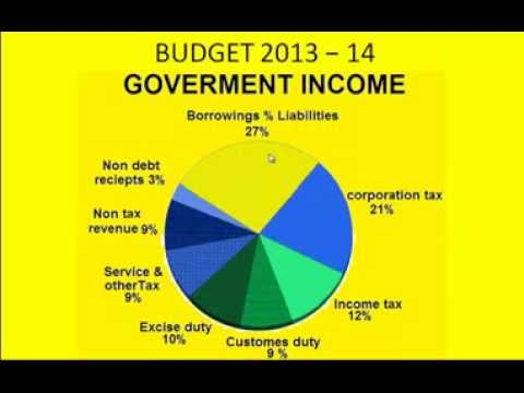 Fiscal Dficit and Government Budget - YouTube