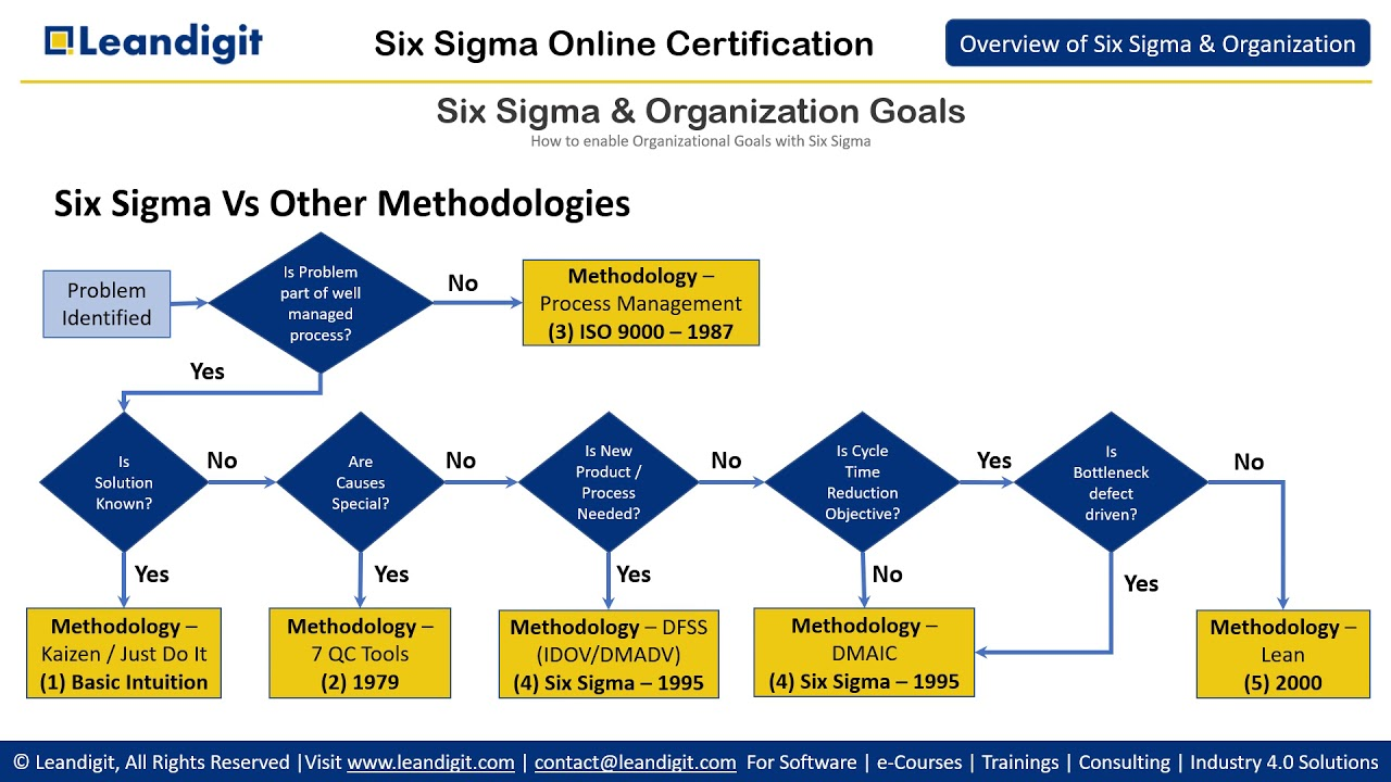Six Sigma Certification What Is Six Sigma And Organizations Goal