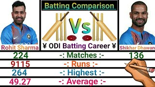 Rohit Sharma Vs Shikhar Dhawan Batting Comparison 2020 In All Format. (TEST, ODI, T20 AND IPL)