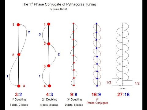The 1st Phase Conjugate of Pythagoras Tuning