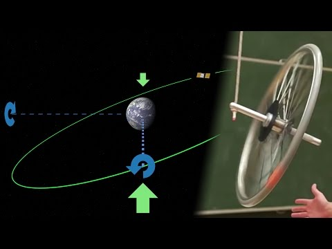 Gyroscopic precession -- An intuitive explanation