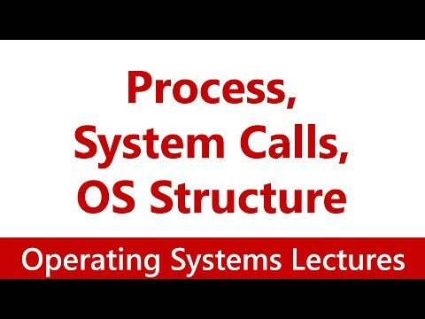 Operating System #03 Programs & Processes, System Calls, OS Structure
