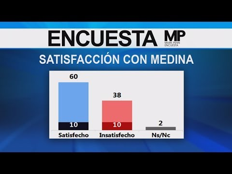 Encuesta Mark Penn: ¿Cuán satisfecho está usted con la labor de Danilo Medina?