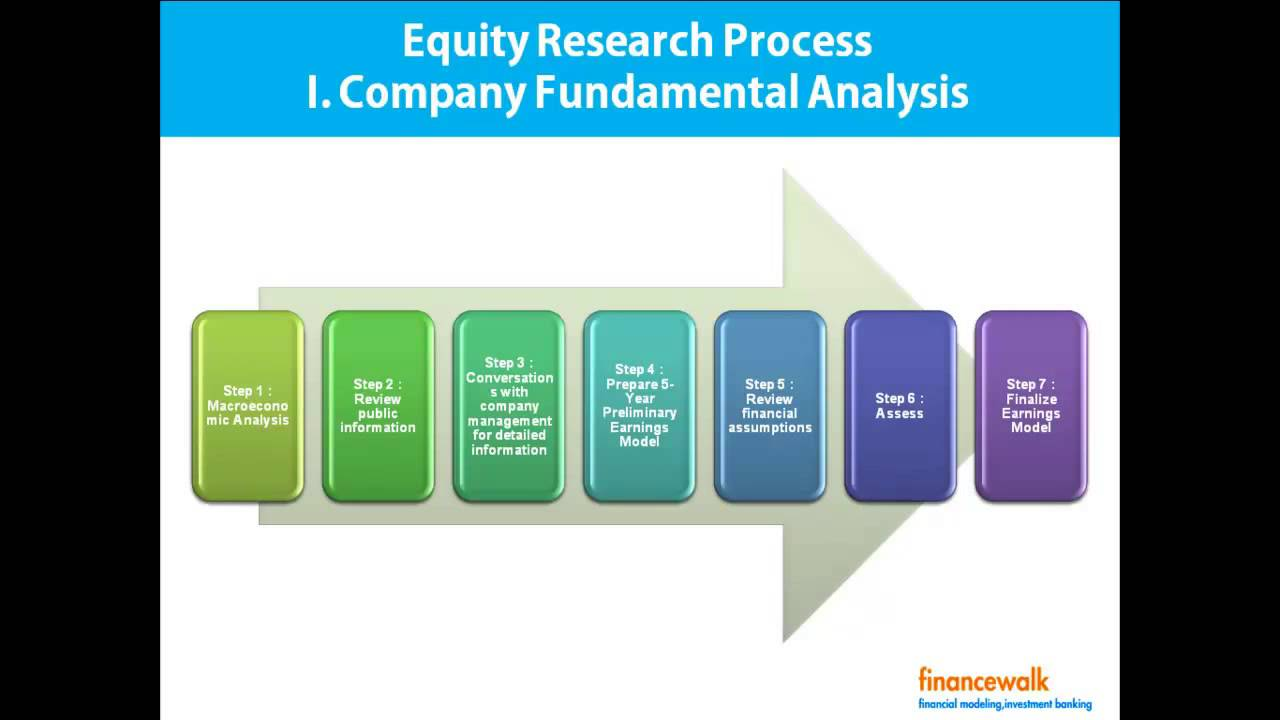write equity research report format process youtube