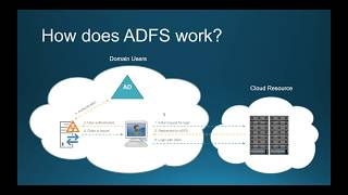 Understanding ADFS an Introduction to ADFS - Configuration and Troubleshooting - Part 4