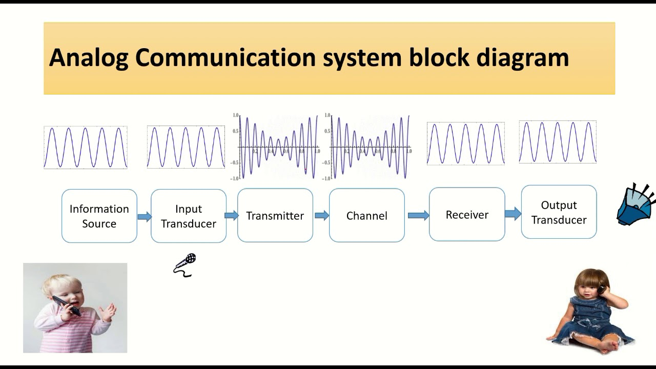 analog communication block diagram with animation simple [ 1280 x 720 Pixel ]