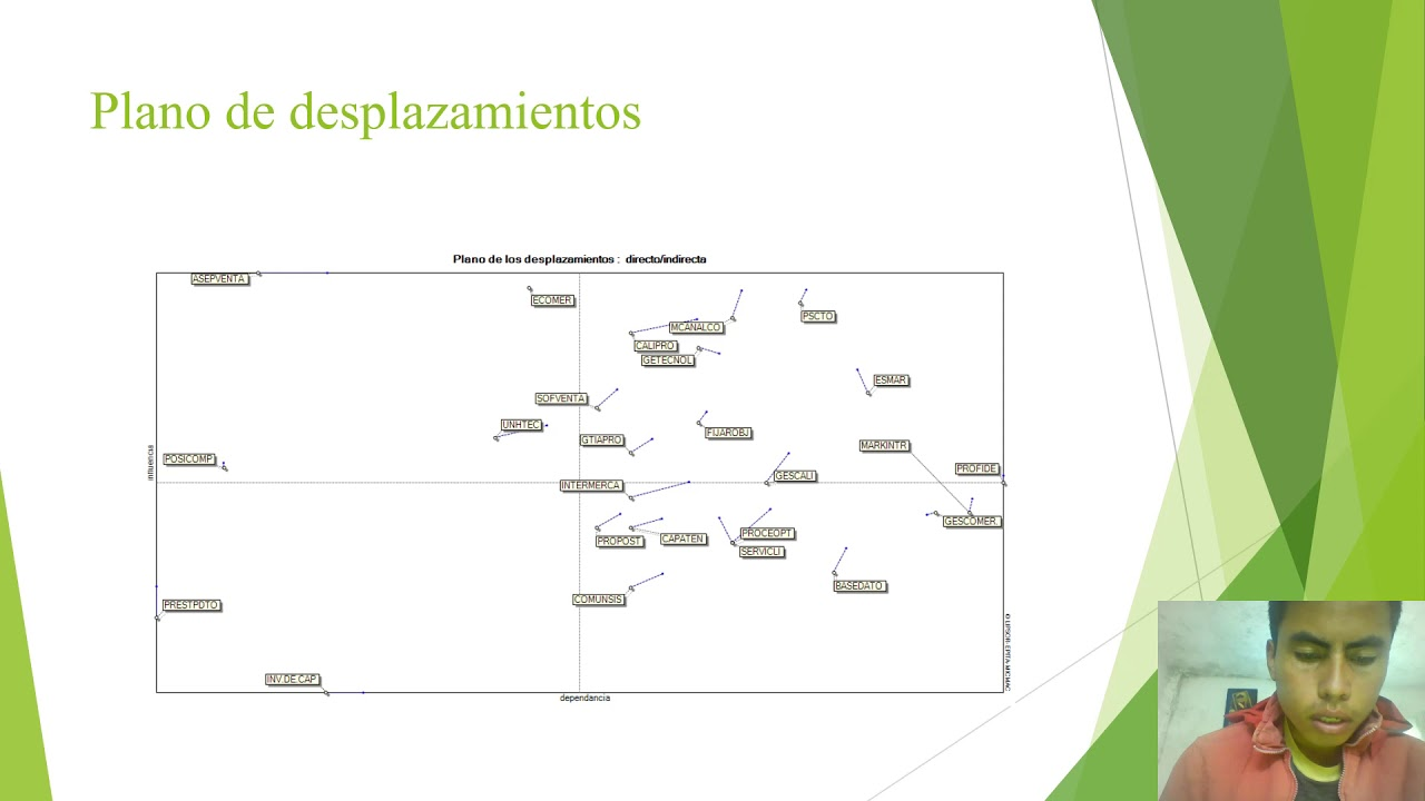 Fase 4 - Elaborar el plan prospectivo y estratégico para la empresa