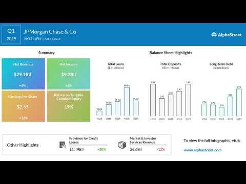 JPM Stock | JPMorgan Chase Q1 2019 Earnings Call Mp3