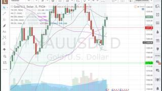 analyse forex matière première  pour semaine du  20 03 17    apprendre trading