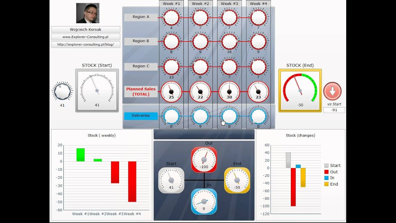 Xcelsius dashboard example - stock planning - YouTube