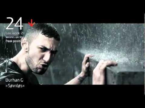 Hitlisten, Track - Top 40 Week 20/2011 (May 27)