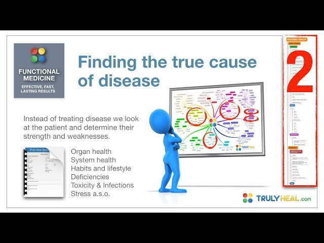 Functional Medicine Training for health professionals - Find The Cause