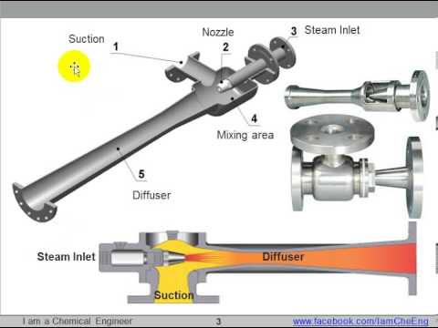 Operating Principle Of Steam Jet Ejectors Youtube