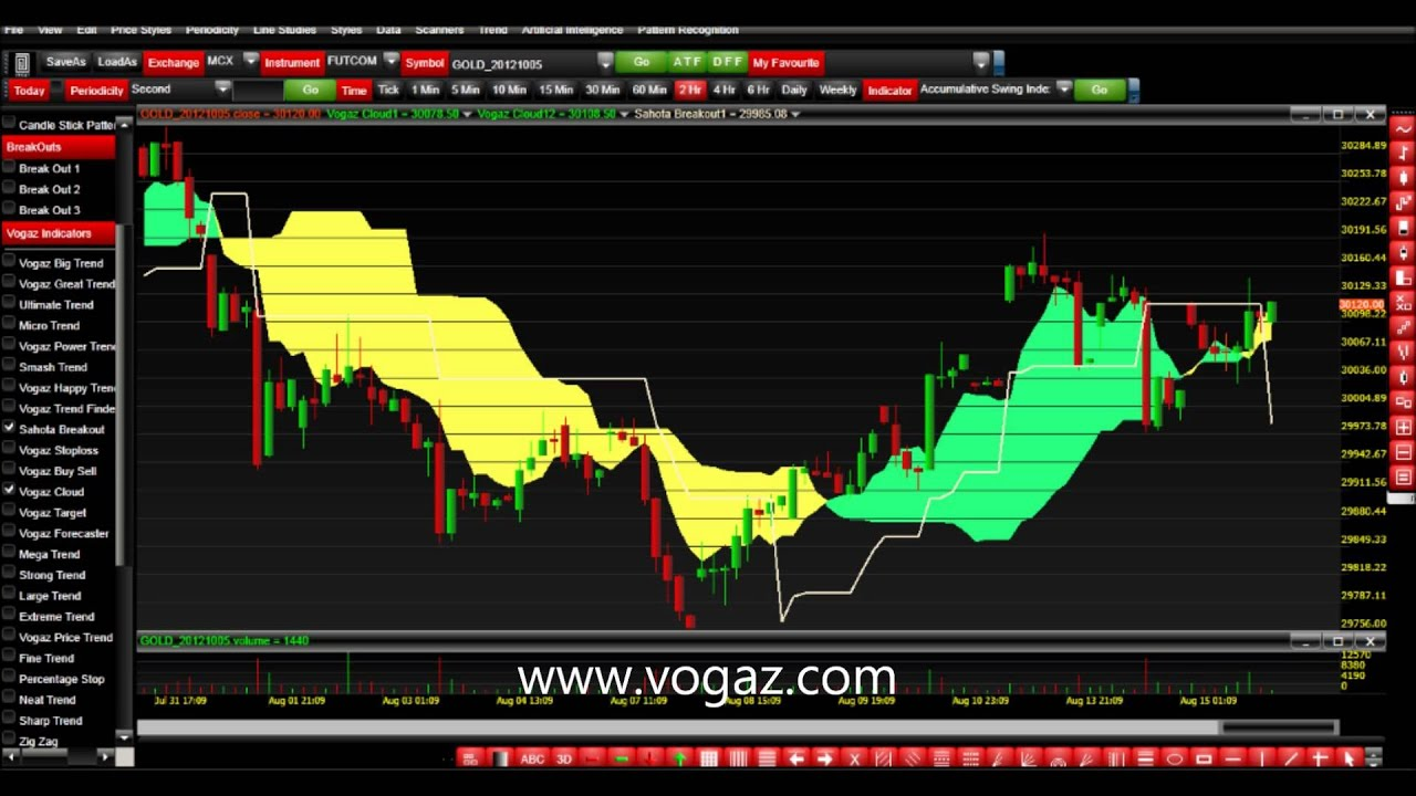 Best indicator combination for swing trading