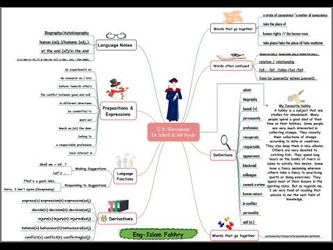 شرح ومراجعة الخريطة الذهنية لمنهج اللغة الإنجليزية  يونت 8 للصف الثالث الثانوى 2017