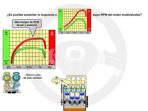ASÍ FUNCIONA EL AUTOMÓVIL (I) - 1.14. Motor multiválvulas (7/7)