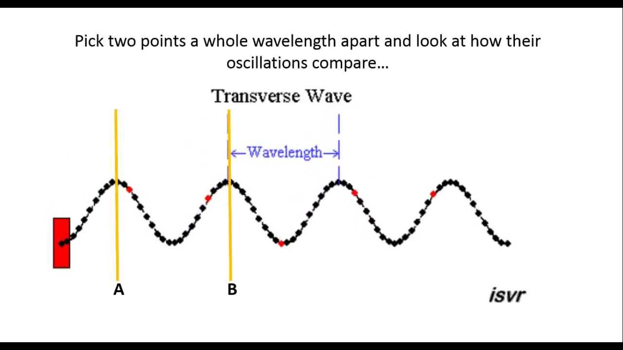 Phase Difference and Path Difference | Physics Things