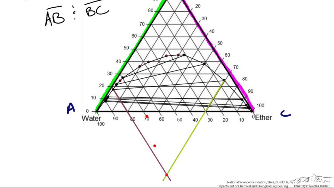 Interpolating Tie Lines On A Ternary Diagram