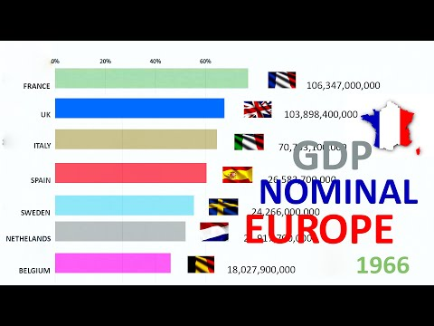 EUROPEAN COUNTRIES BY GDP NOMINAL (1960 - 2019)