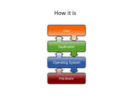 DIFFERENCE BETWEEN SYSTEM AND APPLICATION SOFTWARE    Computer Software Type