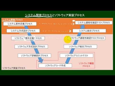 システム開発プロセスとソフトウェア実装プロセス