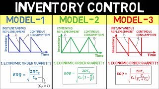 In this video the complete inventory control topic is explained a very easy manner with all formulas. topics covered - model-1 basic model without shortag...