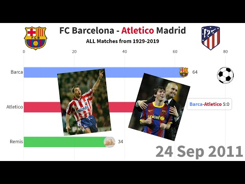 Atletico Madrid Vs FC Barcelona 1929-2019 | ALL MATCHES