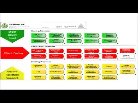 Alfresco Summit 2014: Rethinking  ECM Strategy in an SAP Environment at the Islamic Development Bank