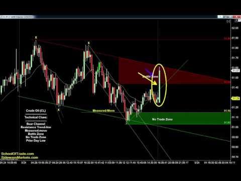OPEC Trading Strategy | Crude Oil, Emini, Gold, Euro, FDAX