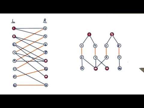 The Hopcroft-Karp Algorithm - GT - Computability, Complexity, Theory: Algorithms