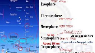 Layers of the earths atmosphere in hindi for ssc bank po railway indian geography trick for ssc cgllayers of the atmosphere in hindi ccuart Image collections