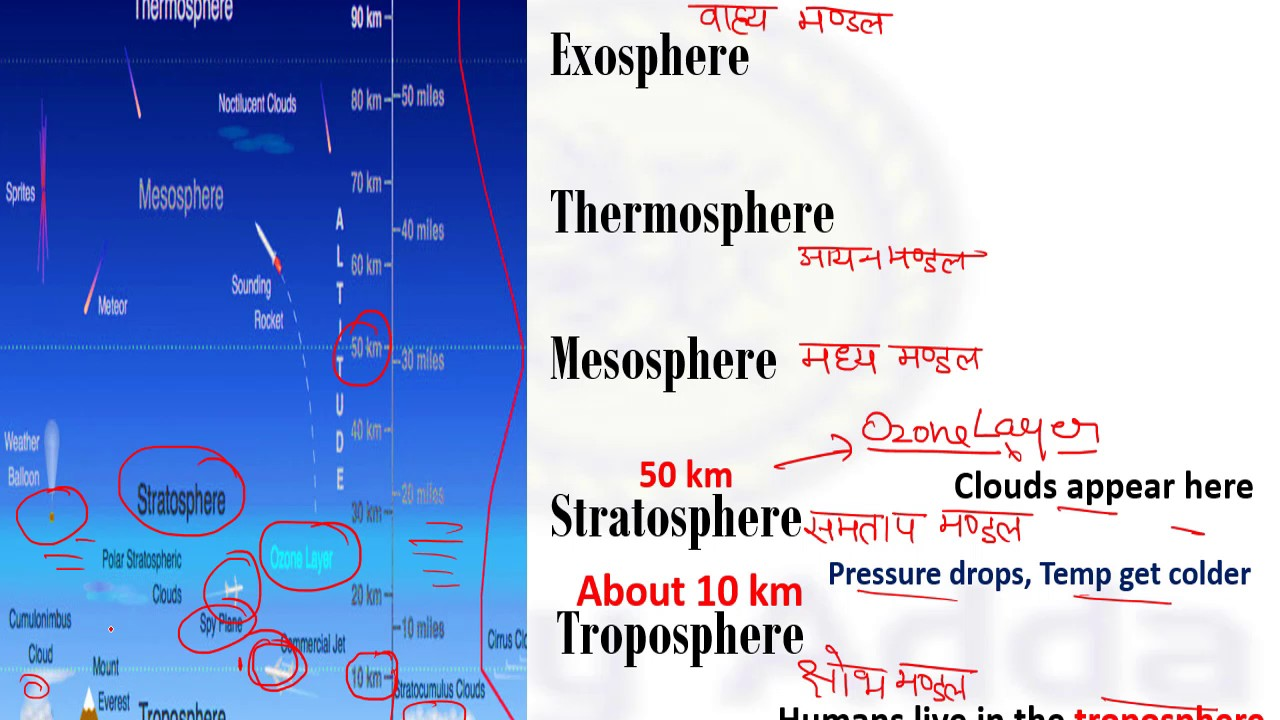 Indian geography trick for railway group d alp layers of the indian geography trick for railway group d alp layers of the atmosphere in hindi by study adda pooptronica Image collections