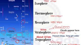 indian geography trick FOR railway group D, Alp ,Layers of The Atmosphere in Hindi by study adda