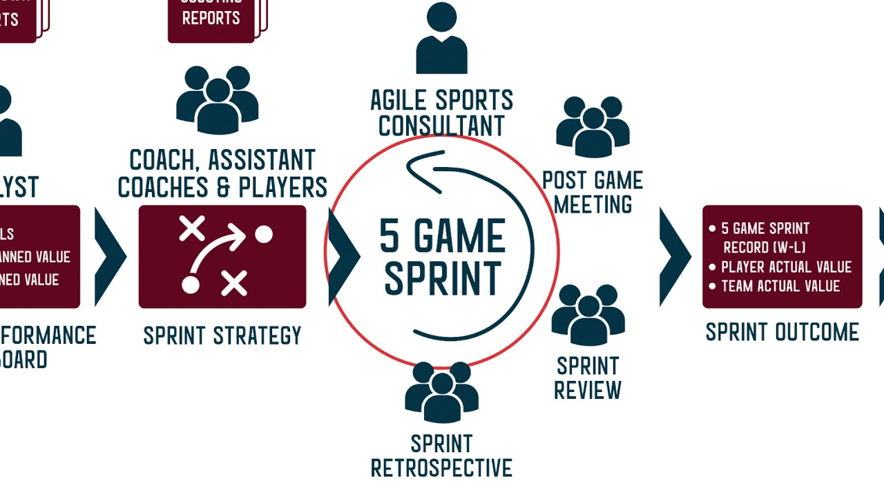 Agile sports framework a blueprint for measuring value agile sports framework a blueprint for measuring value improving player iq and creating synergy malvernweather Gallery