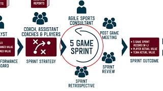 Agile Sports Framework - A Blueprint for Measuring Value, Improving Player IQ and Creating Synergy