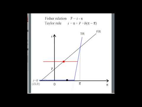 The Fisher relation and monetary policy