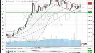 analyse forex matière première  pour 11 04 16    apprendre trading 2