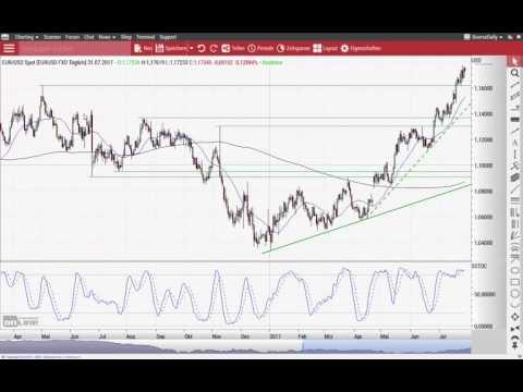 Nasdaq 100: Kurs auf die 6.000 - und dann? - Chart Flash 31.07.2017