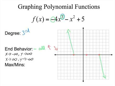 Graphing Polynomials In Standard Form Youtube