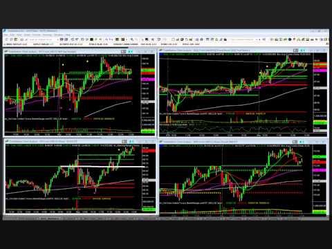 Anticipate The Market's Next Move Using Relative Performance
